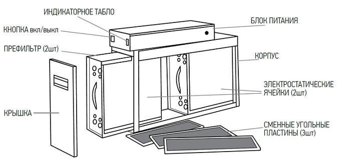 Конструкция электронного воздушного фильтра системы кондиционирования