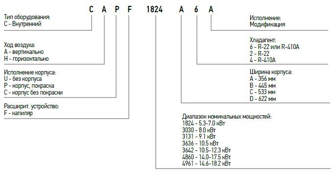 Идентификация модели испарителя кондиционера