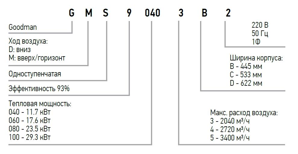 Иденгификация модели воздухонагревателя Goodman